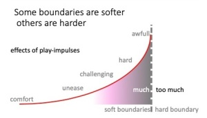 Soft boundaries Hard boundaries